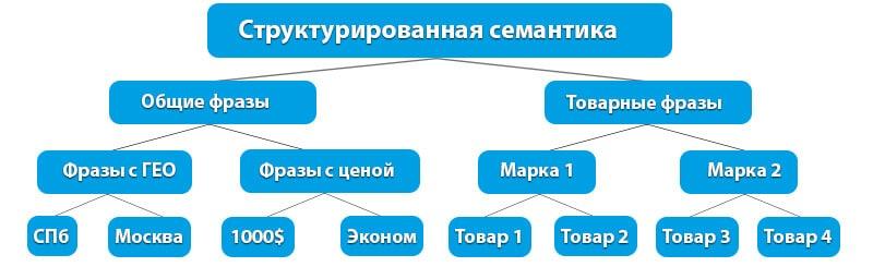 Семантика контекстной рекламы 4