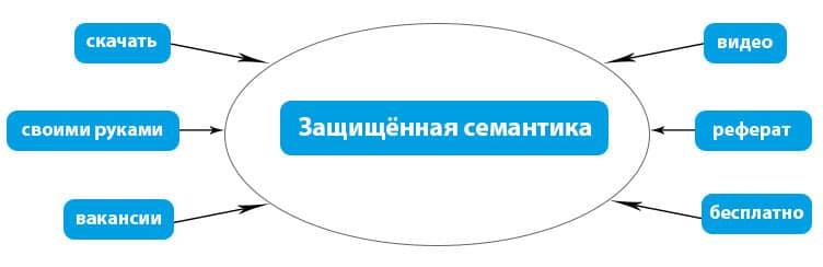 Семантика контекстной рекламы 6