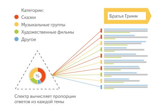 технология Спектр Яндекса